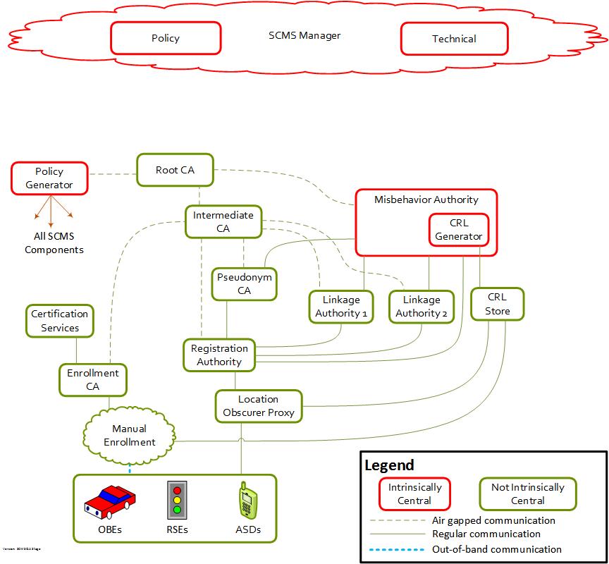 environments documentation - scms cv pilots documentation