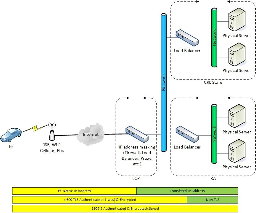 EE-SCMS Core Communication Requirements - SCMS CV Pilots